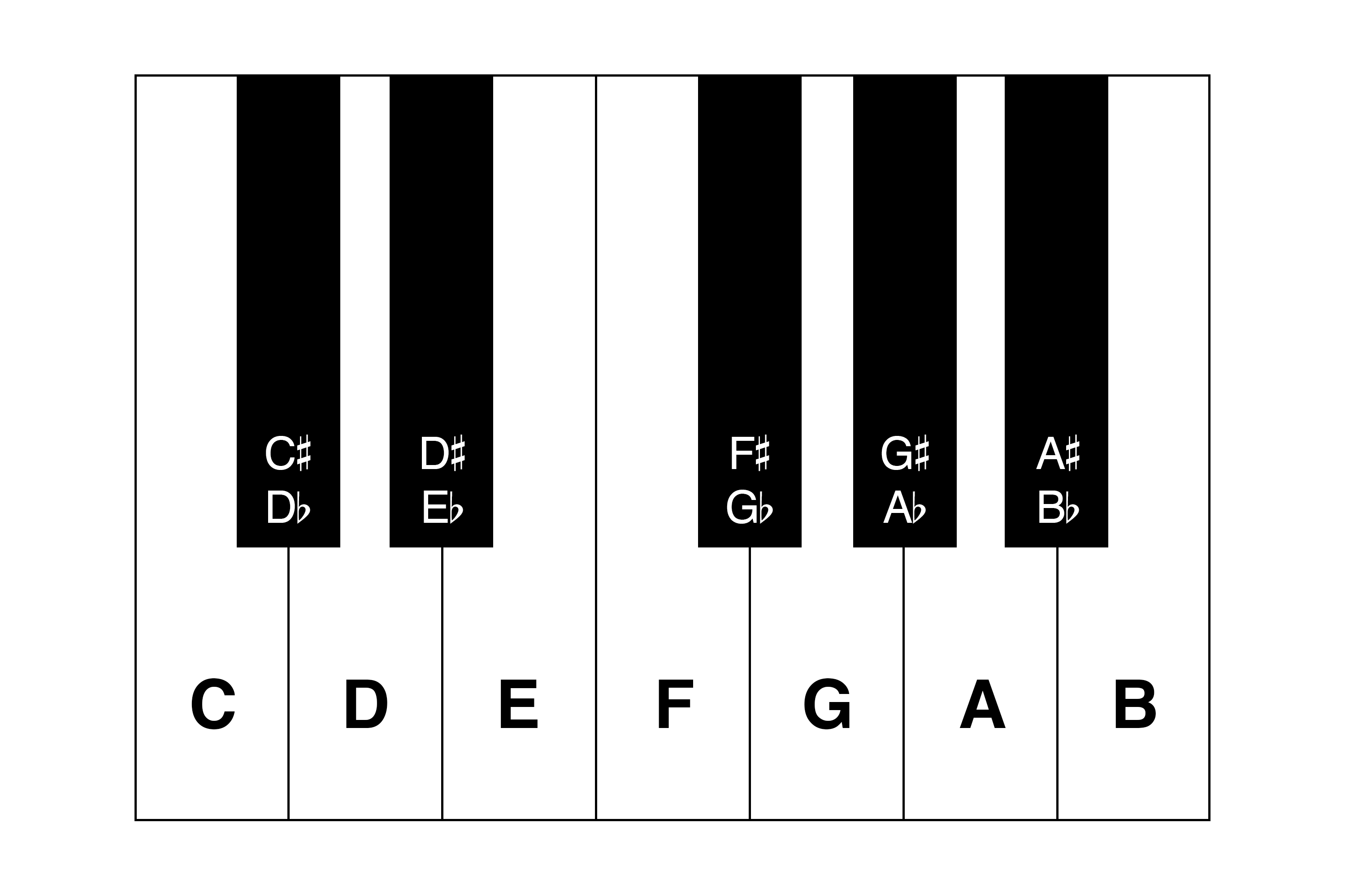 Learn ukulele major scale theory and build a c major scale after all arent we learning ukulele the piano provides a nice visual example of the contrast between white keys natural hexwebz Image collections