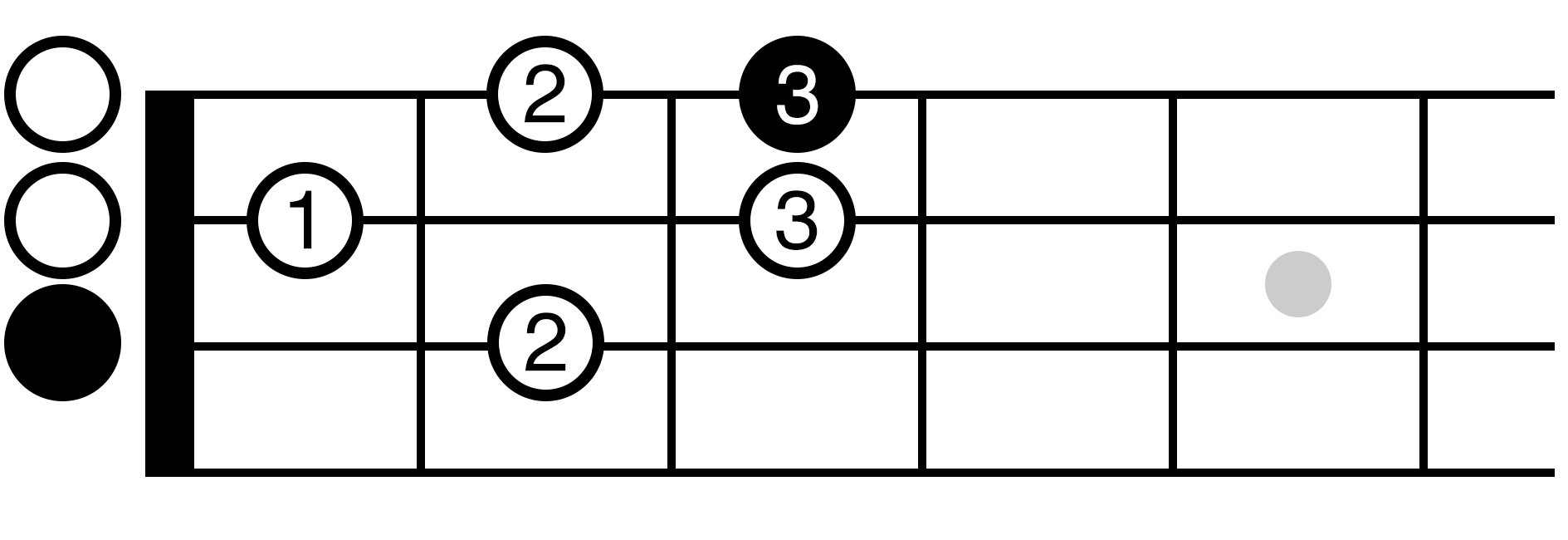 Learn ukulele major scale theory and build a c major scale memorize this position and take it to heart as you pluck each note of the position say the note name out loud to put it to memory hexwebz Image collections