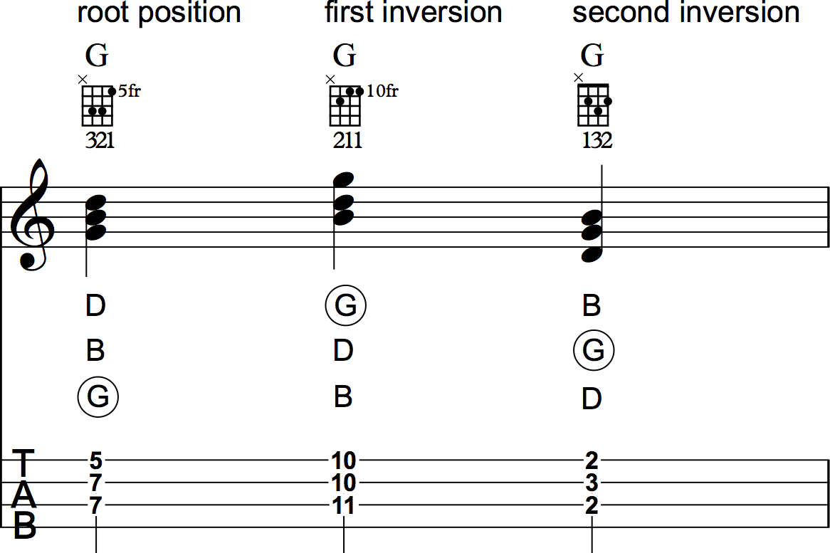 Discover ukulele chord theory making g major triads across the see the three g major triad positions in the following notation hexwebz Image collections